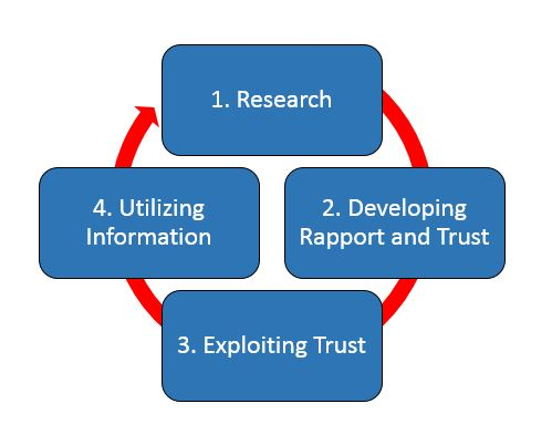 The Social Engineering Cycle