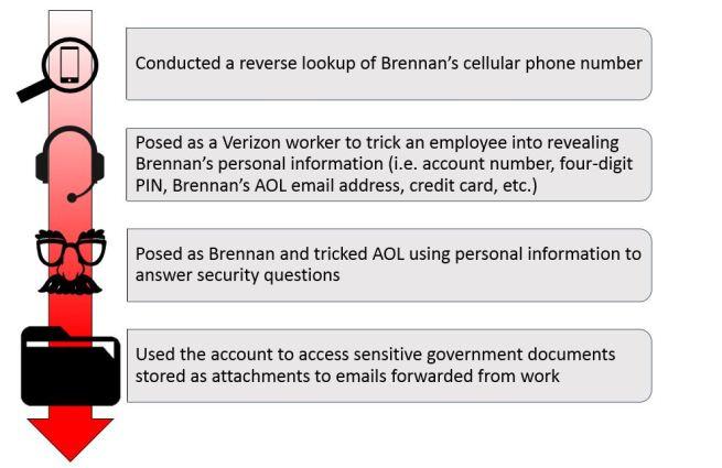 BrennanSEChart